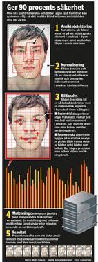 Grafik från NyTeknik.se